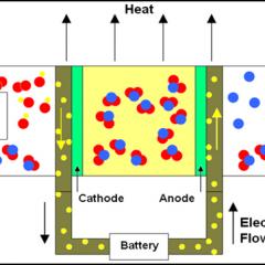 Hydrogen Production by Electrolyzer